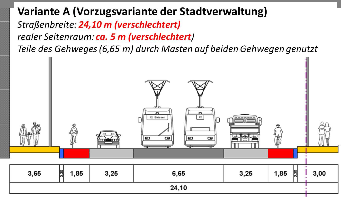 Straßenbreite 24,1m, realer Seitenraum 5m, u. a. da Teile des Gehwegs durch Masten genutzt werden - verschlechtert